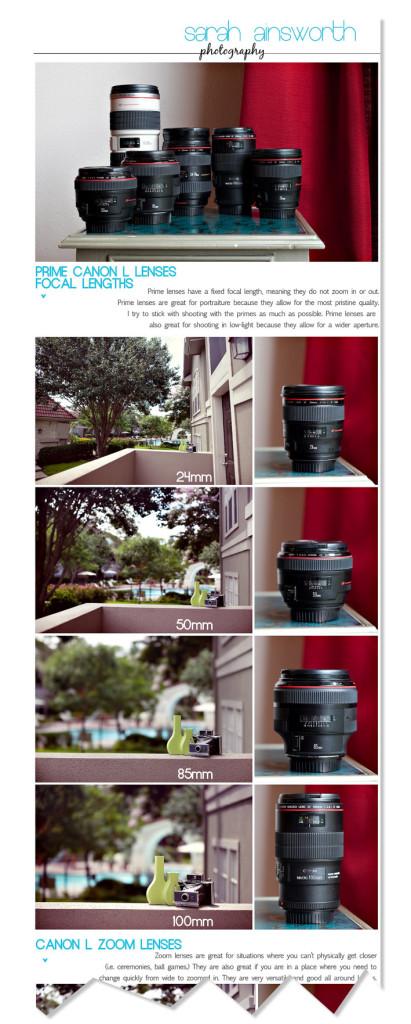 Canon Prime Lens Infographic